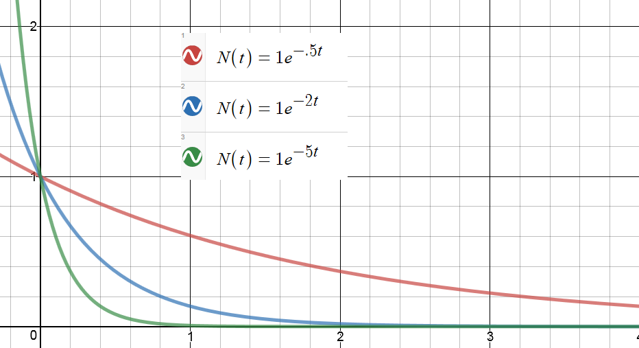 Exponential Decay And Time Constants Advanced Math For Young Students